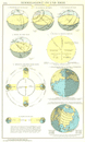 WORLD:Himmelsgewolbe Und Erde. Seasons geometry 1958 vintage map